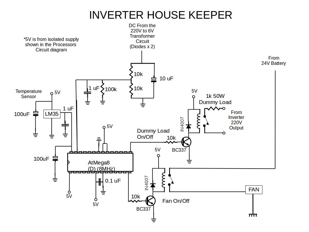 Inverter Diy Ev In Rsadiy Rsa Wave Circuit Diagram Schematic Block Usb Port A Dummy Load 1 K Ohm 50w Is Connected To The Output Of Event No Conditions This Housekeeping Micro Controller