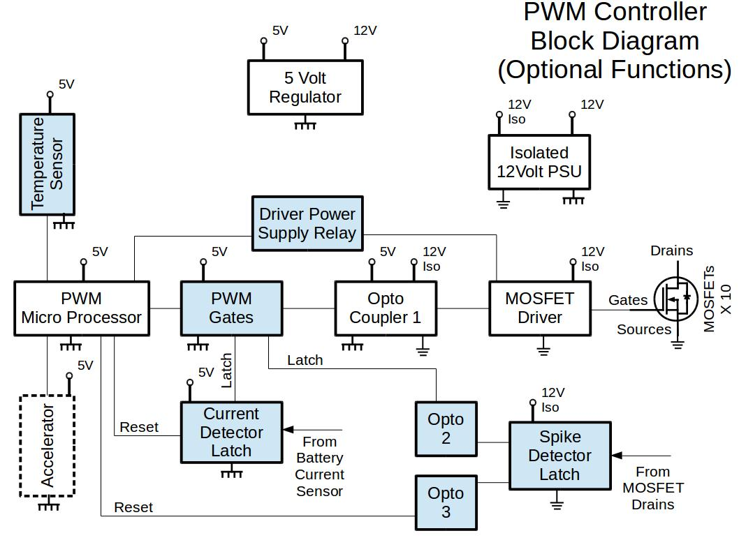 ev-motor-controller-pwm-controller