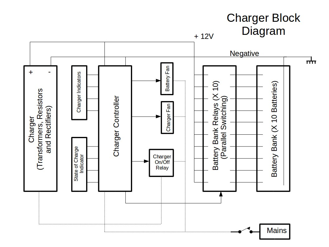 Charger Blokdiagram